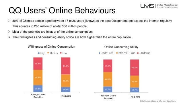 QQ Users' Online Behaviours  80% of Chinese people aged between 17 to 26 years (known as the post-90s generation) access ...