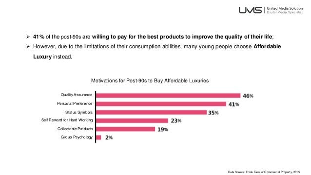  41% of the post-90s are willing to pay for the best products to improve the quality of their life;  However, due to the...