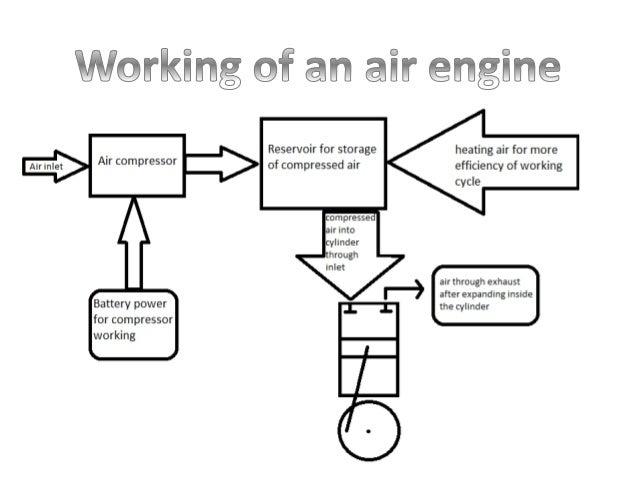 Compressed air engine air compressor line diagram applications; 5