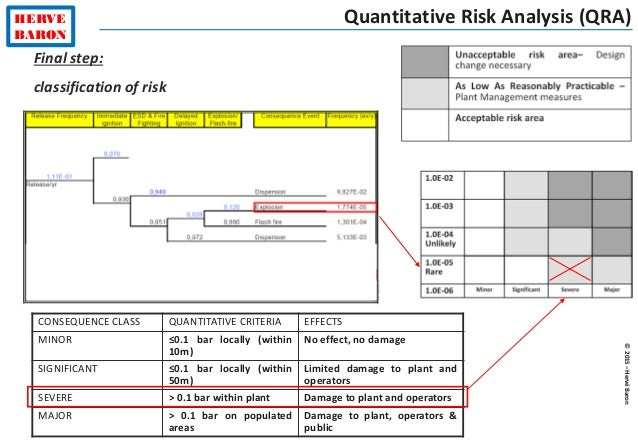 pm584 quantitative risk assessment An effective means of assessing the risk level for hazards is to use a risk matrix the advantage of using a risk matrix as the risk assessment tool is that it enables hazards to be quickly assessed to provide a comparison of risk levels between hazards.