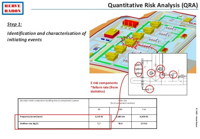 Quantitative Risk Assessment Qra