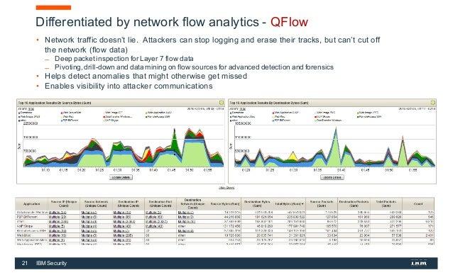 SIEM/QRadar: le Soluzioni cognitive e di Security Intelligence di IBM…