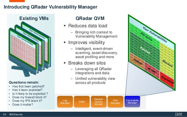 Ibm Qradar Siem Product Overview Security Intelligence