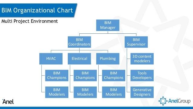 anel group bim implementation rh slideshare net Diagram for Process Modeling Bim Diagram for Process Modeling Bim