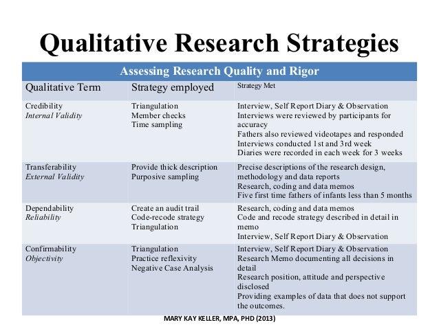 Qualitative dissertation interview analysis