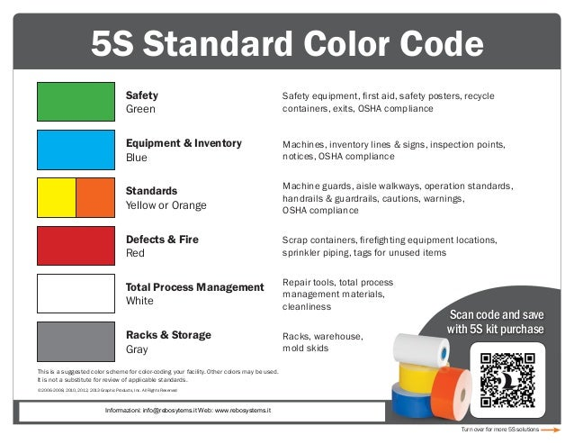 standard color code facbooik com Wiring Color Standards standard wiring color codes plc, plc ladder, plc ebook, plc wiring color standards
