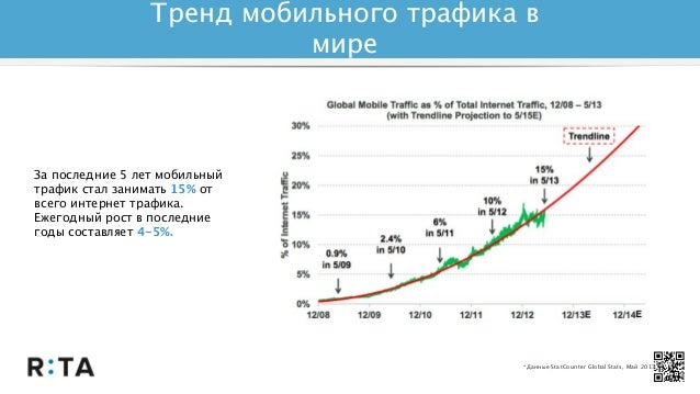 Mobile usage & QR codes scanning in Russia Slide 3
