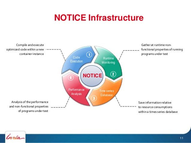 NOTICE Infrastructure 000 000 NOTICE Compile and execute optimized code within a new container instance Gather at runtime ...