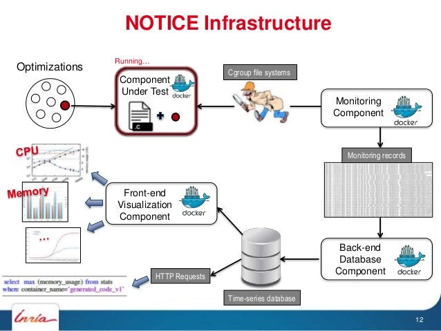 NOTICE Infrastructure Optimizations Component Under Test Monitoring Component Back-end Database Component Cgroup file syst...