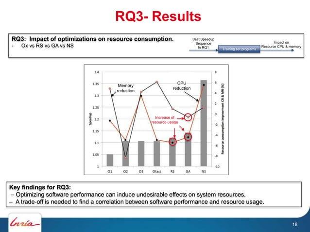 RQ3- Results RQ3: Impact of optimizations on resource consumption. - Ox vs RS vs GA vs NS Key findings for RQ3: – Optimizi...
