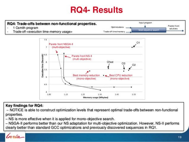 RQ4- Results RQ4: Trade-offs between non-functional properties. - 1 Csmith program - Trade-off <execution time-memory usag...
