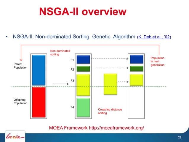 NSGA-II overview • NSGA-II: Non-dominated Sorting Genetic Algorithm (K. Deb et al., '02) Parent Population Offspring Popul...
