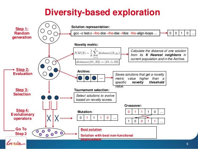 Diversity-based exploration gcc –c test.c –fno-dce –fno-dse –fdce -fno-align-loops … Mutation: Crossover: Best solution So...