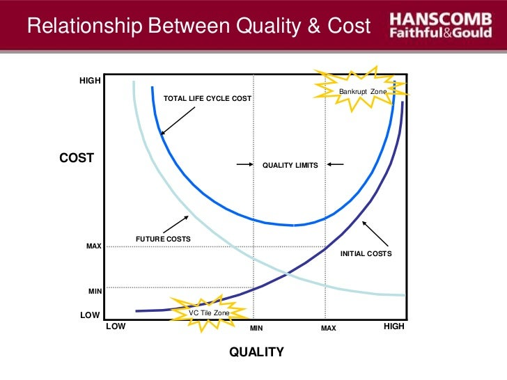 relationship between value and duration of construction projects