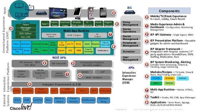 Interactive Experience Client (IEC) • IEC 4610 • IEC 4632 Interactive Experience Manager (IEM) Interactive Services Soluti...