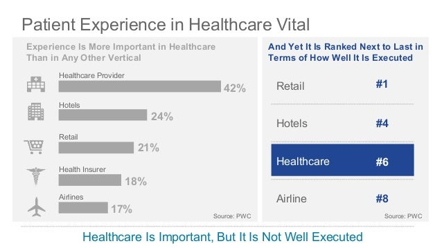 The Patient Experience Imperative Of Health Leaders Rank Patient Experience Among Their Top 3 Priorities Top 3 Priorities ...