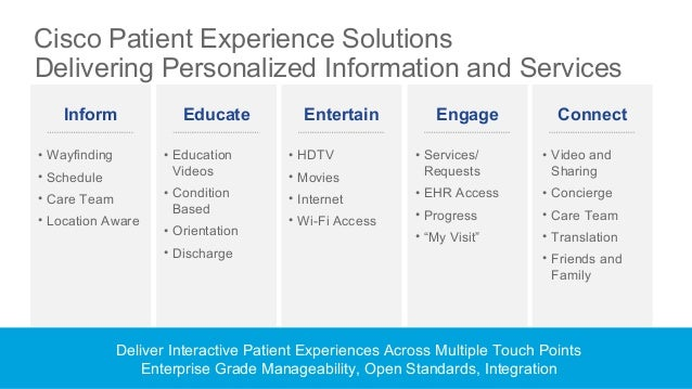 Interactive Patient and Guest Experience Lobby Systems Waiting Rooms and Exam Rooms Patient Room Mobile Engagement Kiosks ...