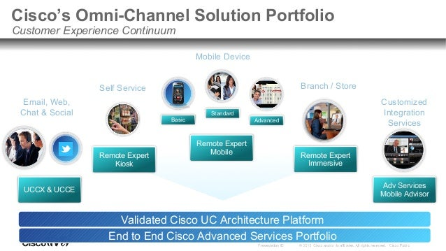 Omnichannel Technical Architecture Web Gateway Mobile User Expert Session Orchestration Collaboration, Call Control and Ro...
