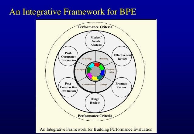 An Integrative Framework for BPE Performance Criteria Market/ Needs Analysis PostOccupancy Evaluation  Recycling  Recyclin...