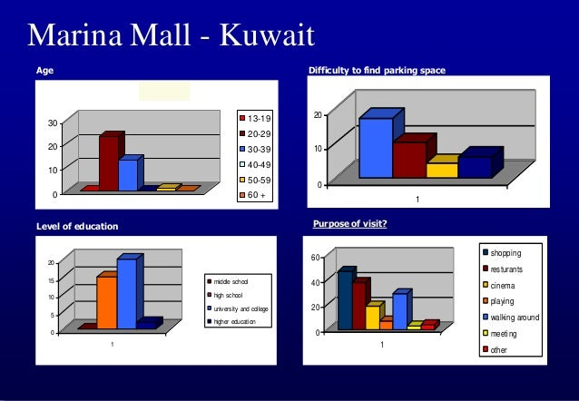 Marina Mall - Kuwait As a result of this BOE, solutions on the short term included the following:  Opening clearer entran...
