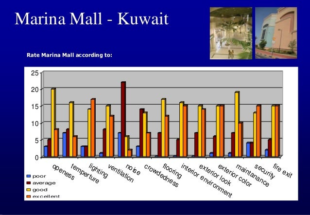 Marina Mall - Kuwait Recommendations for other future shopping centers and malls:  Study flow patterns of visitors and de...
