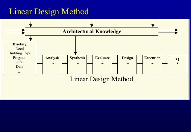 Linear Design Method Architectural Knowledge Briefing Need Building Type Program Site Data …  Analysis …  Synthesis …  Eva...