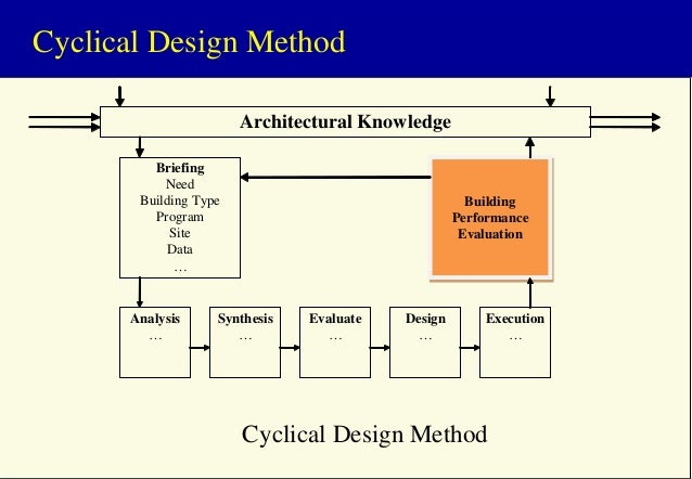 Cyclical Design Method Architectural Knowledge Briefing Need Building Type Program Site Data …  Analysis …  Building Perfo...