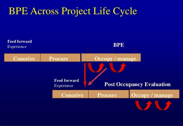 BPE Across Project Life Cycle Feed forward Experience  Conceive  BPE Procure  Feed forward Experience  Conceive  Occupy / ...