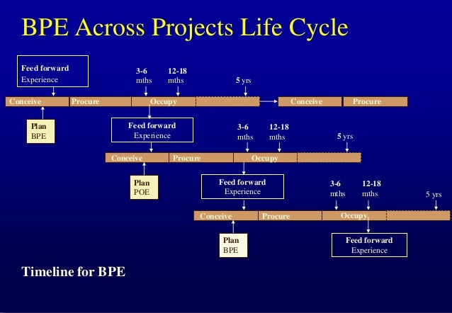 BPE Across Projects Life Cycle Feed forward Experience Conceive  3-6 mths Procure  12-18 mths  5 yrs  Occupy  Conceive  Fe...