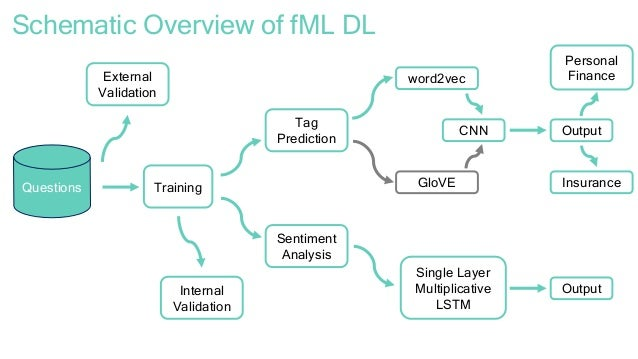 FundMyLife Convolution Neural Network and mLSTMS