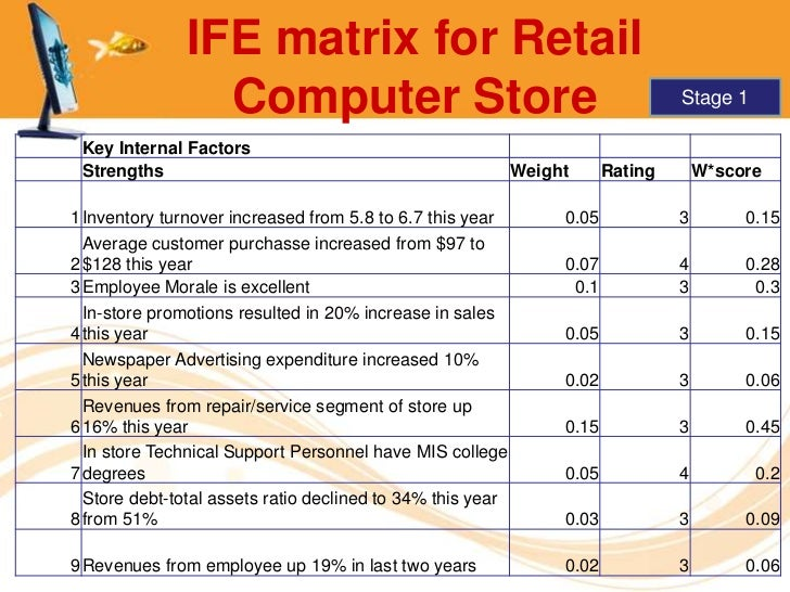 ife matrix analysis for icici bank
