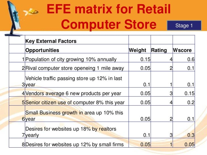 Ife and efe matrix for staples inc