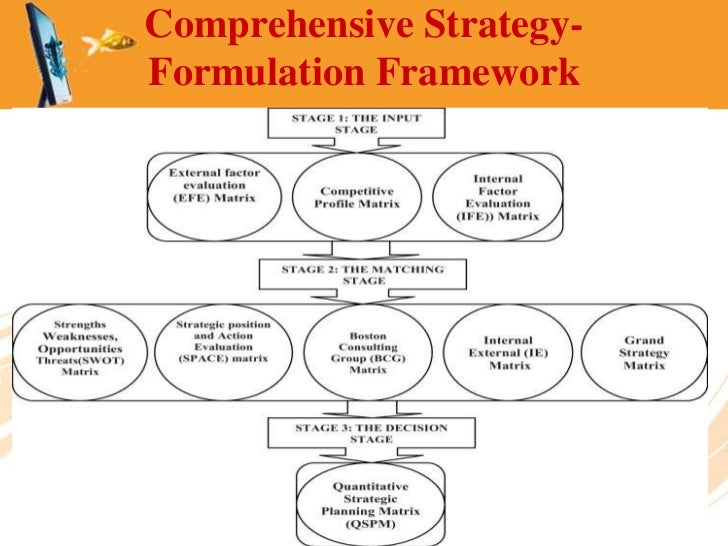 Strategy and control frameworks essay