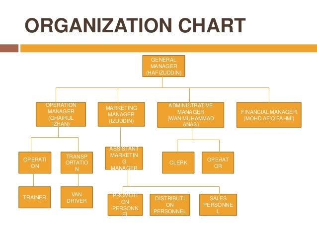 cimb organization chart