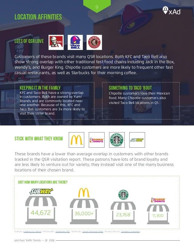 Best Foot Traffic Fast Food Locations