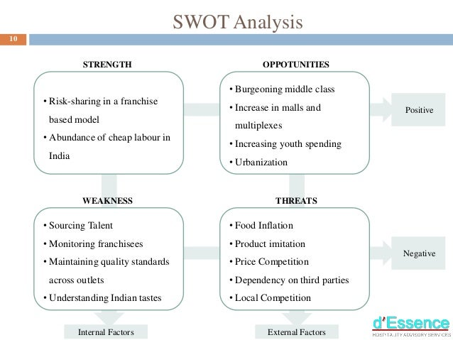 swot analysis of nepali restaurants This mcdonald's swot analysis reveals how the most successful fast  restaurants: geographic areas served  best source we're the no1 source for both free and .