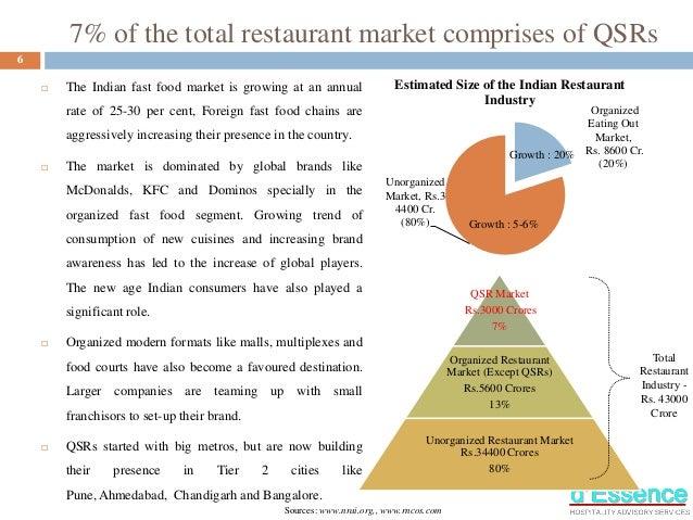 Quick Service Restaurants in India