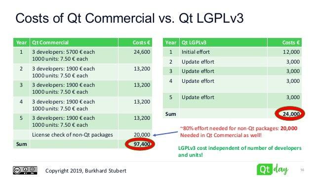 Copyright 2019, Burkhard Stubert Costs of Qt Commercial vs. Qt LGPLv3 Year Qt Commercial Costs € 1 3 developers: 5700 € ea...