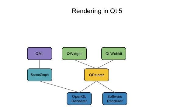 Qt Graphics View Framework (Qt Developers Meetup Isreal)