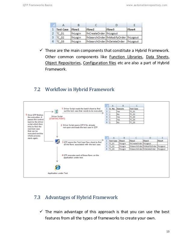 Basics of QTP Framework