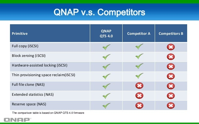 What can QNAP Turbo NAS do for your business