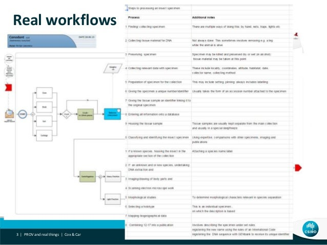 Real workflows PROV and real things | Cox & Car3 |
