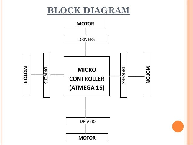 quadcopter rh slideshare net block diagram of quadcopter project Quadcopter Power Distribution PCB Diagram