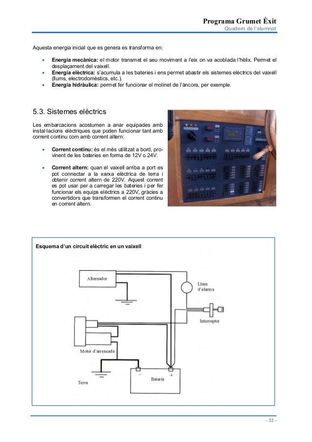 Programa Grumet Èxit Quadern de l'alumnat - 33 - Aquesta energia inicial que es genera es transforma en: • Energia mecànic...