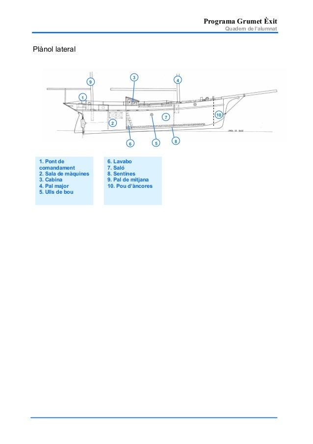 Programa Grumet Èxit Quadern de l'alumnat Plànol lateral 1 2 9 4 56 7 3 8 10 6. Lavabo 7. Saló 8. Sentines 9. Pal de mitja...
