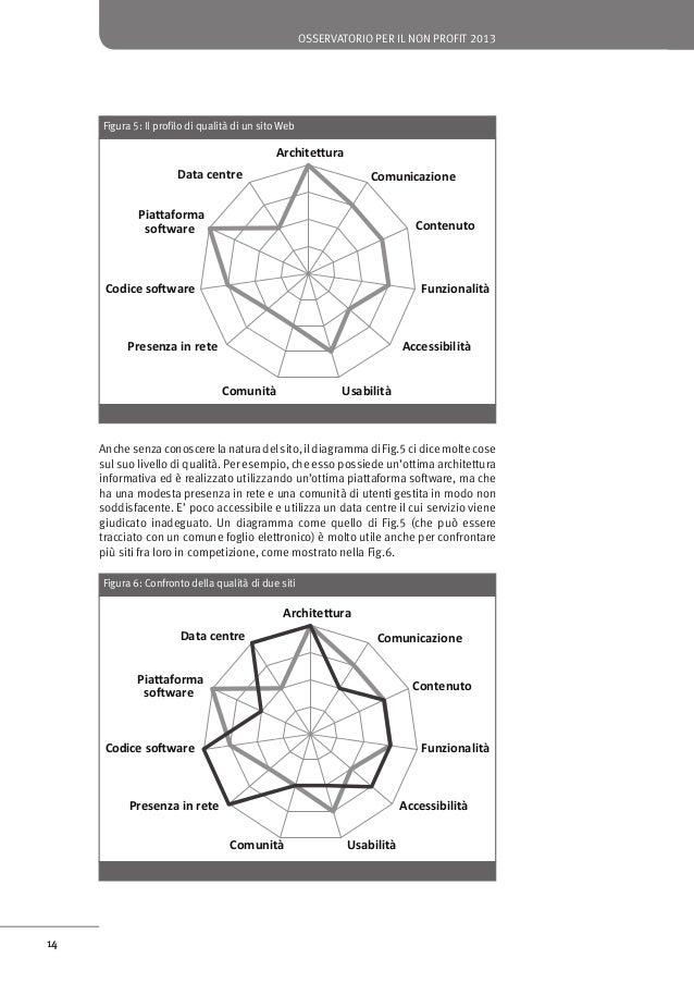 osservatorio per il non profit 2013  Tabella 1: Caratteristiche e sotto-caratteristiche del modello di qualità per i siti ...