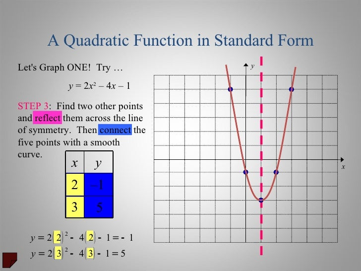 quadratic equations graphing