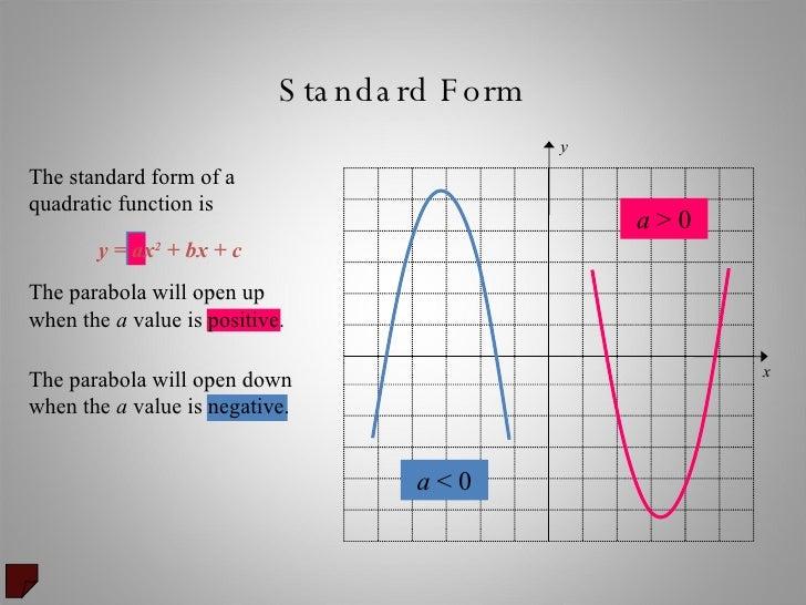 Quadratic Equations Graphing