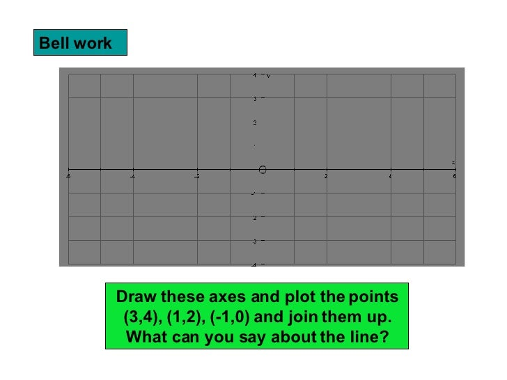 Bell work Draw these axes and plot the points (3,4), (1,2), (-1,0) and join them up. What can you say about the line?