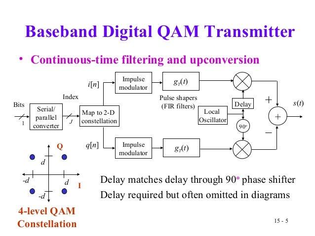Quadrature amplitude modulation qam transmitter